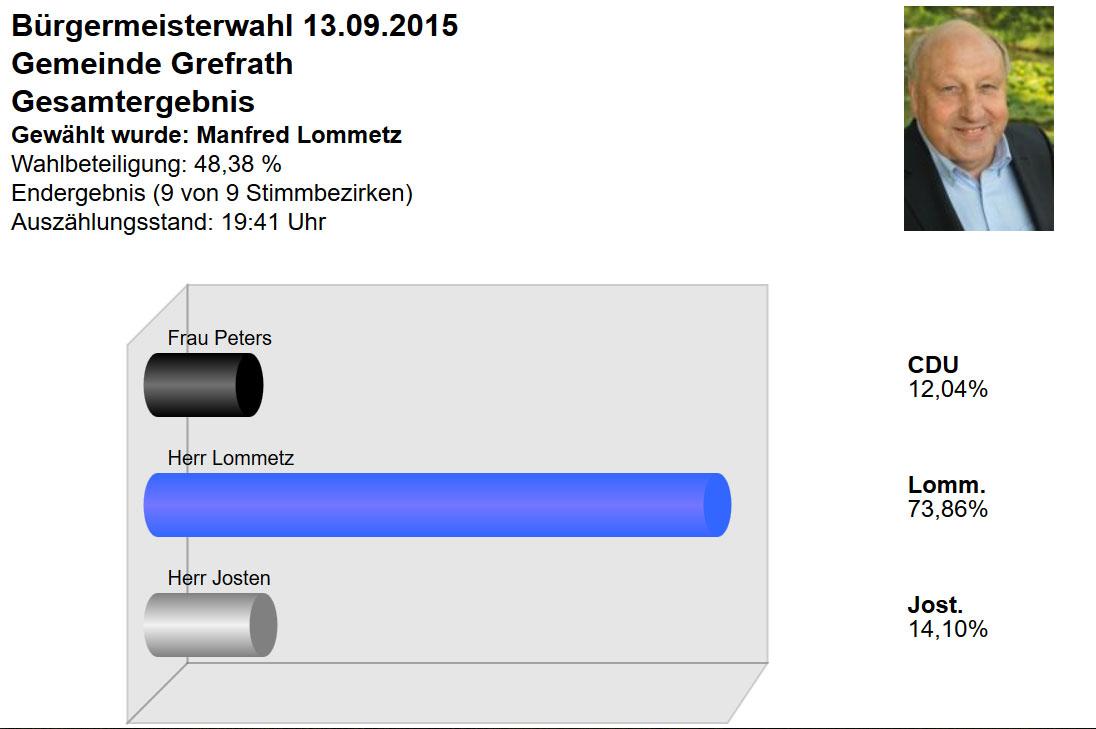 Grefrath hat entschieden – Eindeutiges Ergebnis für Manfred Lommetz